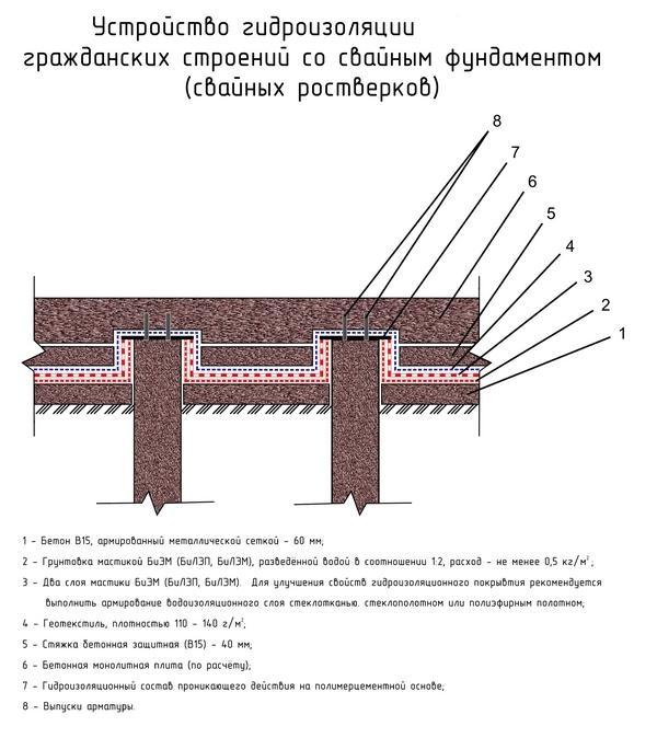 Гидроизоляция свайно плитных фундаментов мастика кровельная bitumast 3, 8л п/э