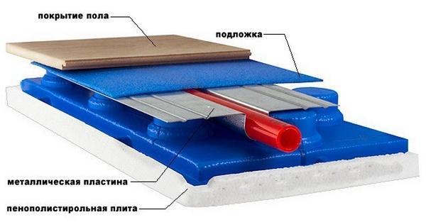 Монтаж своими руками теплого водянного пола: устройство, монтажные схемы в квартире, с водоциркуляционным подогревом, технология в деревянном, в стяжку