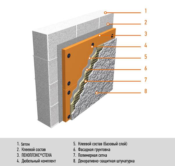 утеплитель по бетону
